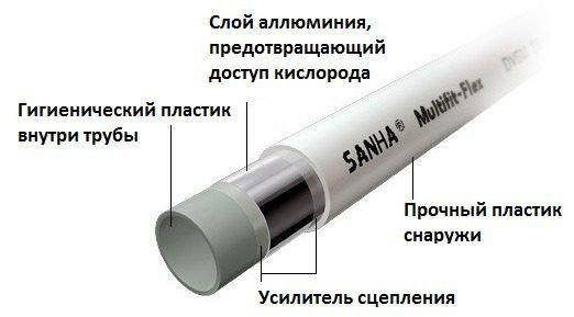 Труба SANHA 16*2 мм, металлопластик