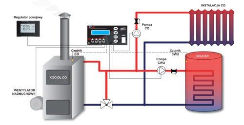 Автоматика для котла ST-81 zPID (на 1вент+2нас+t.газів)