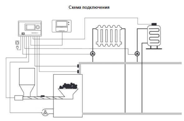 Контролер EUROSTER 12PN (недельный, 2нас.,вент,шнек)