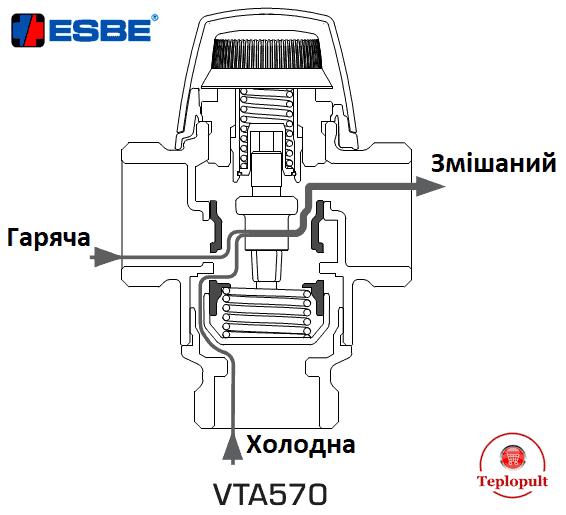 Трьохходовий змішувальний клапан Esbe VTA 572 20-55°C DN20 1″ (арт.31702100)